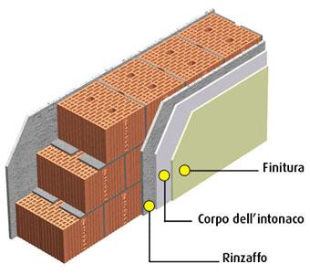 Intonaco eurointonaci - Tipi di finitura intonaco esterno ...